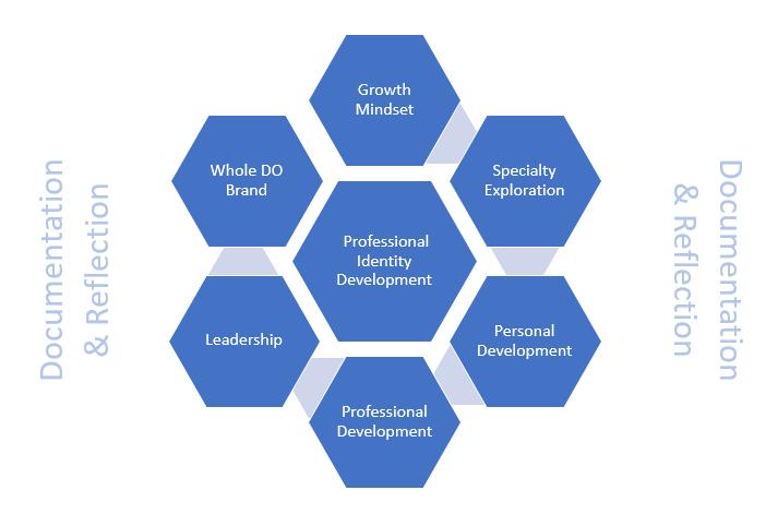 RVU The Whole DO - A personal and professional development program